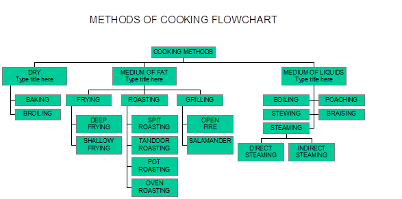 Cooking Flow